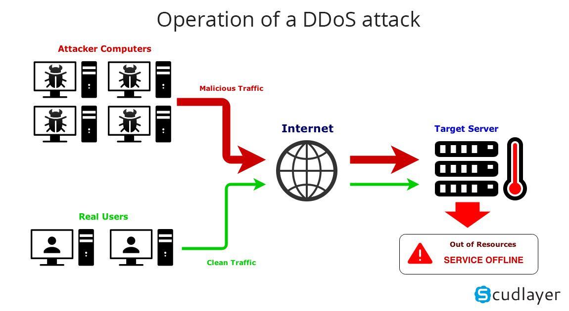 Διαδικτυακός πόλεμος: Πώς γίνονται οι κυβερνοεπιθέσεις;