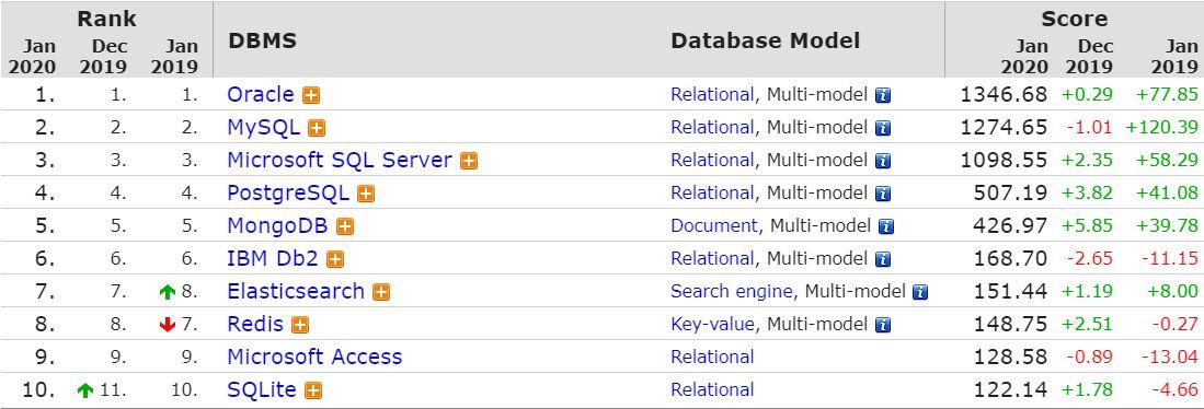 Προσθέτουμε στην γκάμα των παρεχόμενων υπηρεσιών μας την βάση δεδομένων PostgreSQL